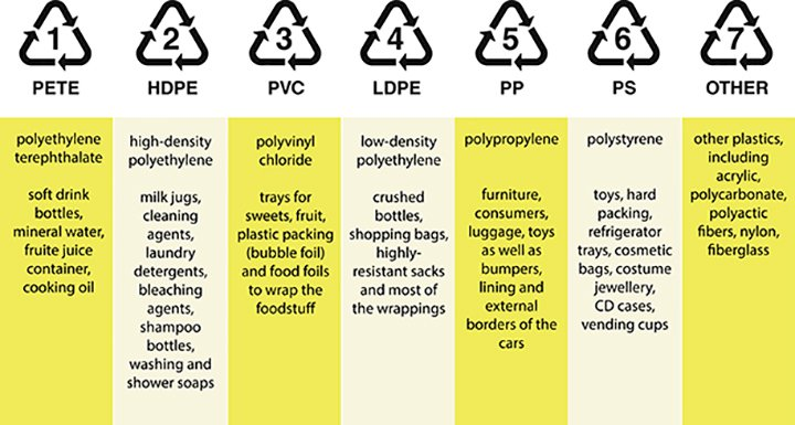 recycling codes.jpg
