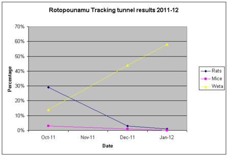 RotoTrackTunResults2011-12.png