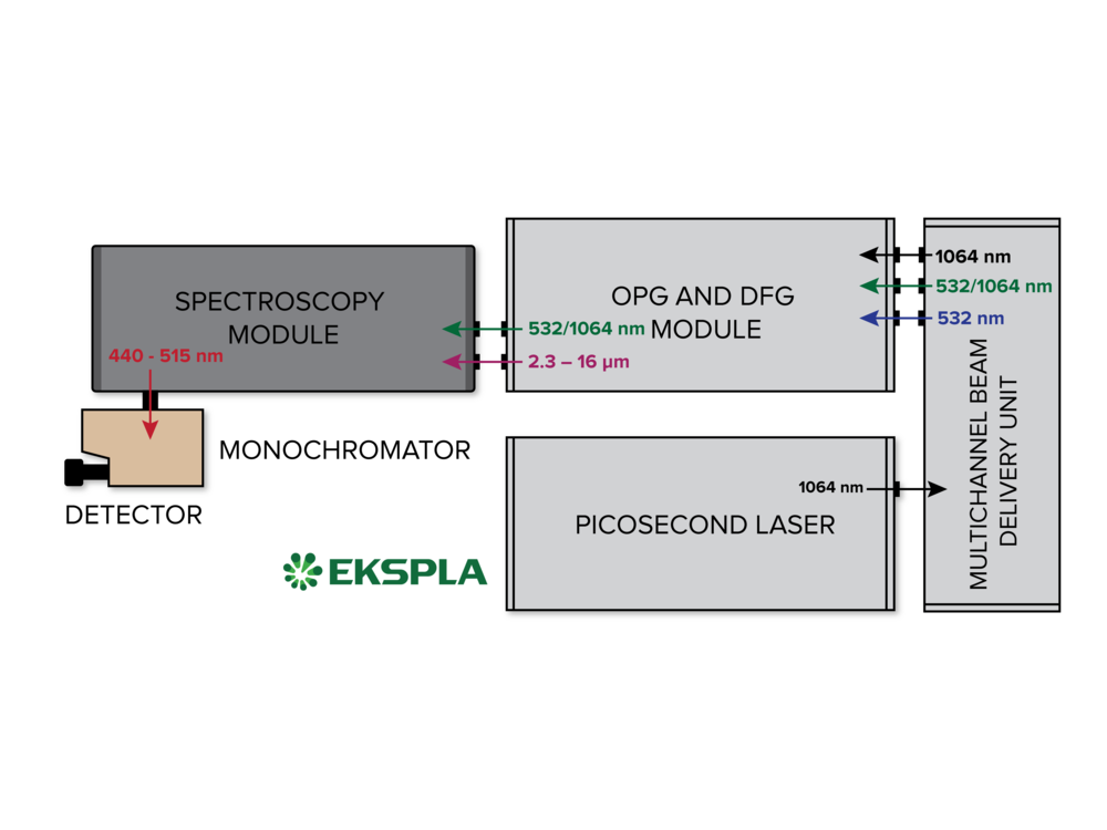 Schematic layout of a table-top VSFG spectrometer produced by EKSPLA.