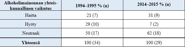 Alkoholimainonnan rajoitteita käsittelevät kirjoitukset Helsingin Sanomissa 1994–1995 ja 2014–2015 alkoholimainonnan yhteiskunnallisten vaikutusten esittämisen mukaan.
