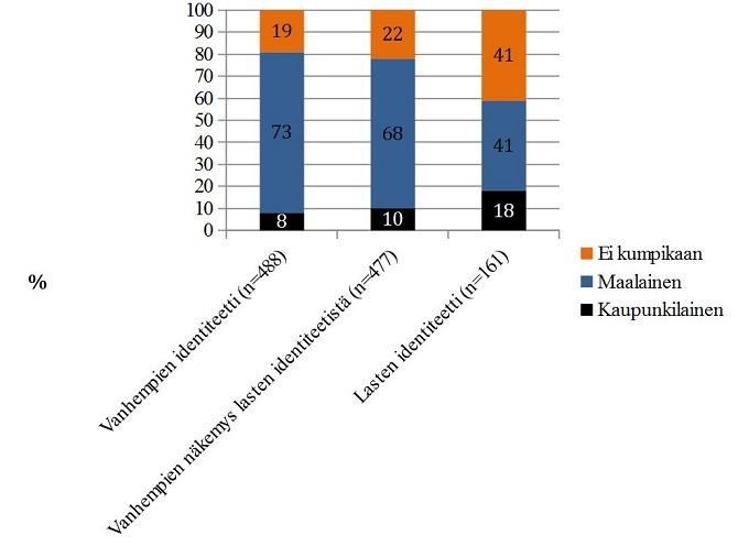 Kaavio: Paikkaidentiteetti
