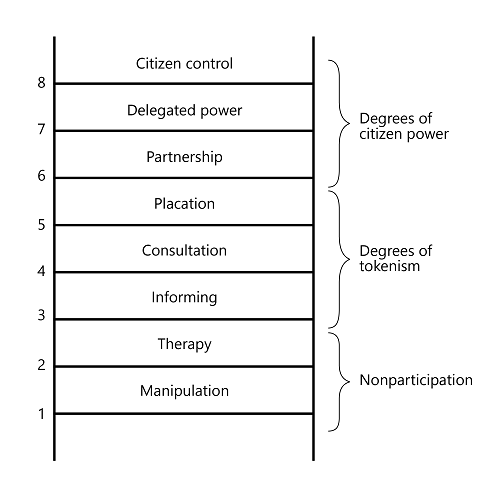Kuva 1.    Sherry R. Arnsteinin Osallisuuden portaat (A Ladder of Citizen Participation). Lähde: Arnstein 1969.