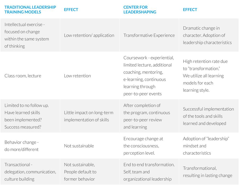 Leadership Training Program Comparison