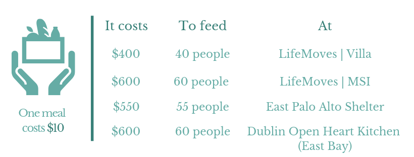 An explanation of costs per shelter. One meal costs $10. Soup Kitchen cost breakdown - It costs $400 to feed 40 people at LiveMoves | Villa, $600 to feed 60 people at LiveMoves | MSI, $550 to feed 55 people at East Palo Alto Shelter, $600 to feed 60 people at Dublin Open Heart Kitchen
