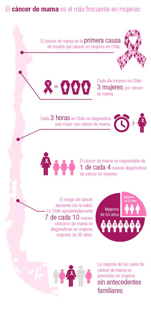 Fuente: Clínica Las Condes