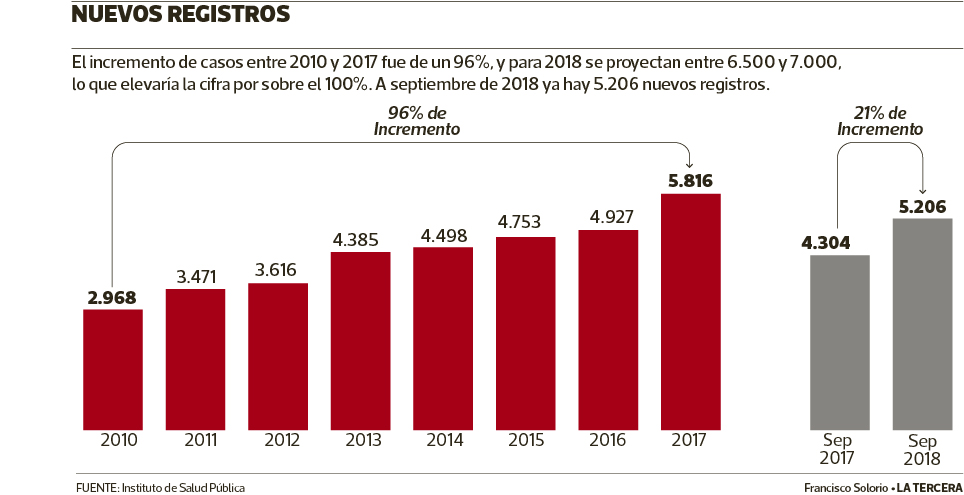 https://www.latercera.com/nacional/noticia/chile-esta-los-10-paises-del-mundo-registran-mayor-aumento-vih/427503/