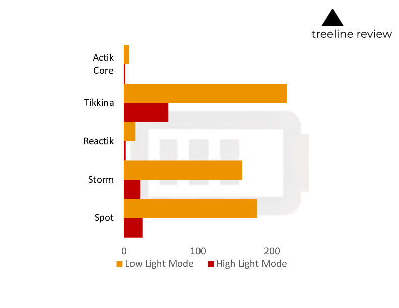 Comparison of headlamp battery life in low light mode (low battery use) and high light battery mode (high battery use) as reported by manufacturer.   Chart by Naomi Hudetz