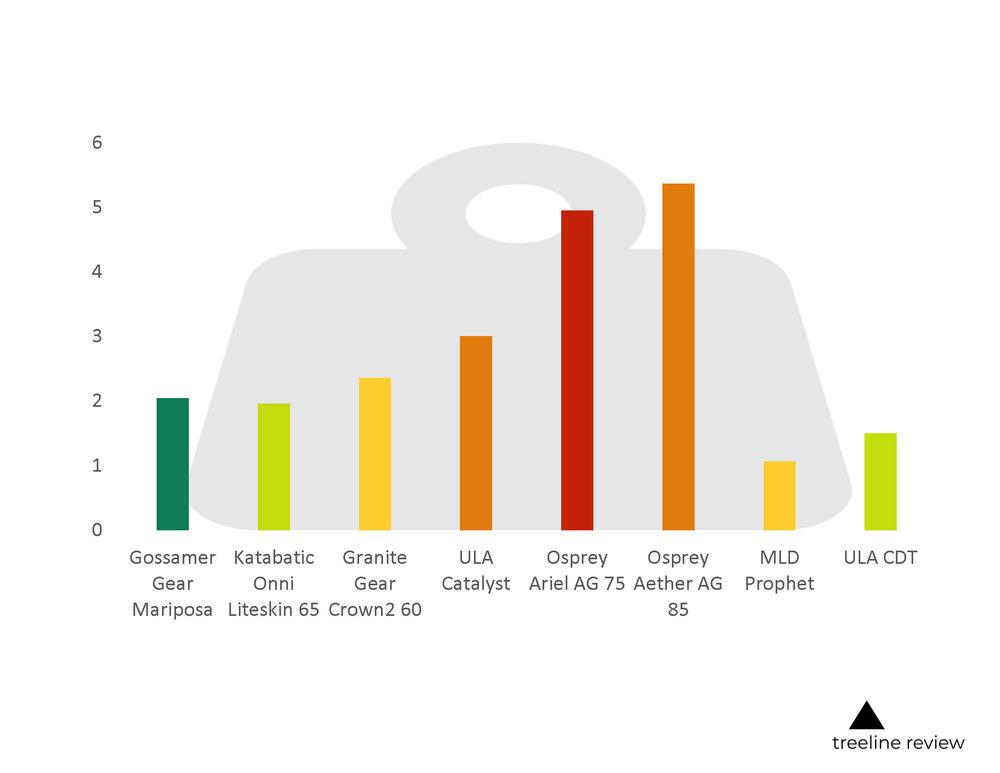 A weight comparison chart of our top picks for backpacking backpacks.