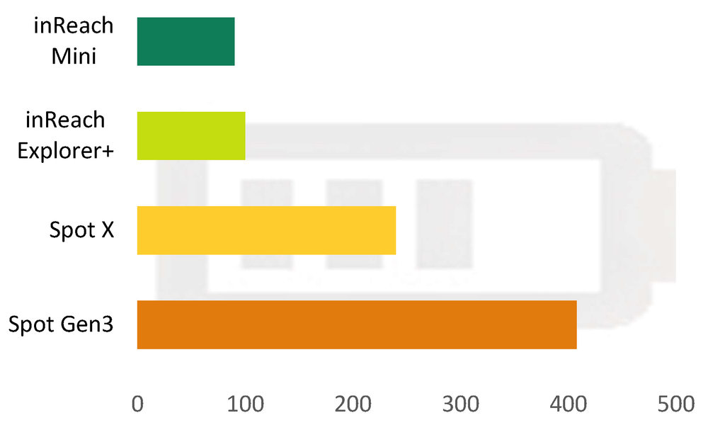 A graphic chart of the battery life for our top satellite messenger picks.