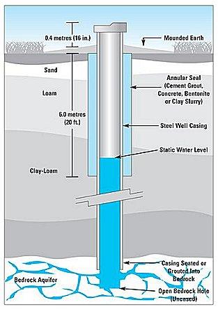 water wells 101 \u2014 apple plumbing \u0026 heating inc Shallow Well Diagram