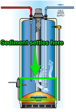 waterheatersediment