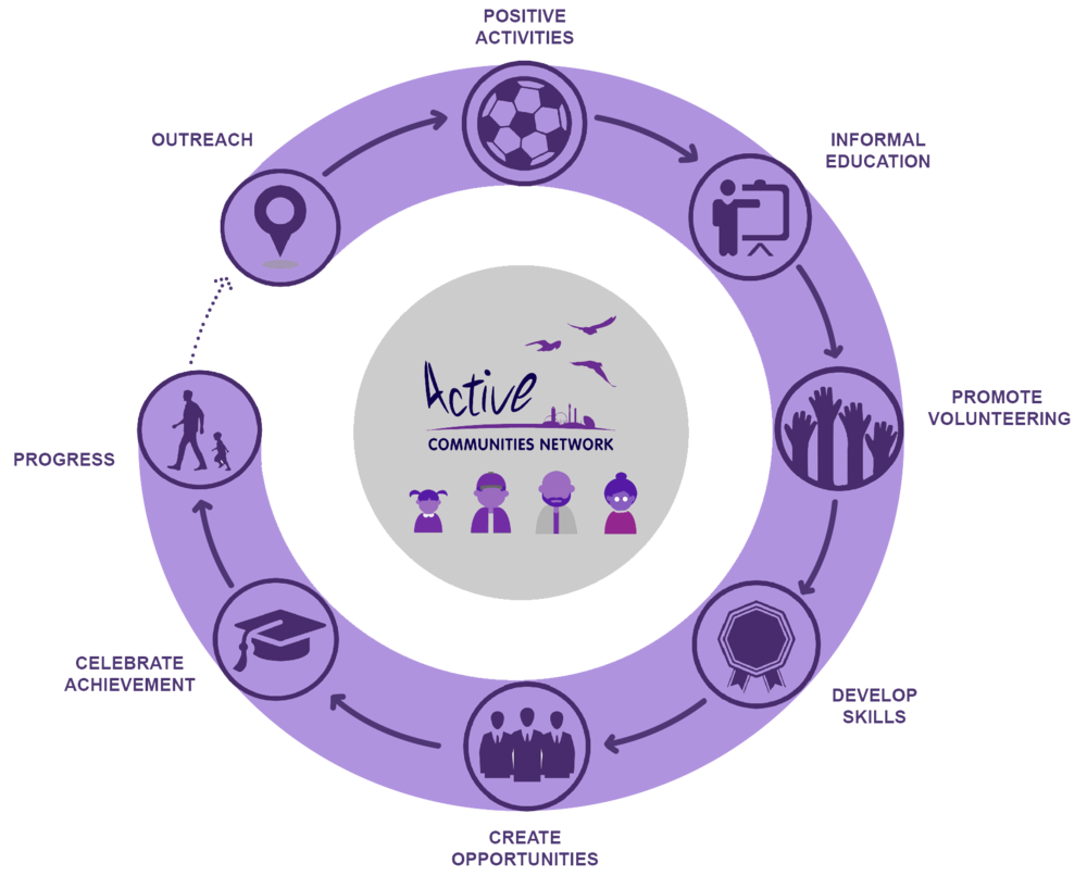 Members of any community can benefit from each element of our pathway. Some may complete the whole circle and others may dip in and out at different stages. The aim of the process is to move participants through a journey, providing opportunities and pathways to help them move forward in their lives.