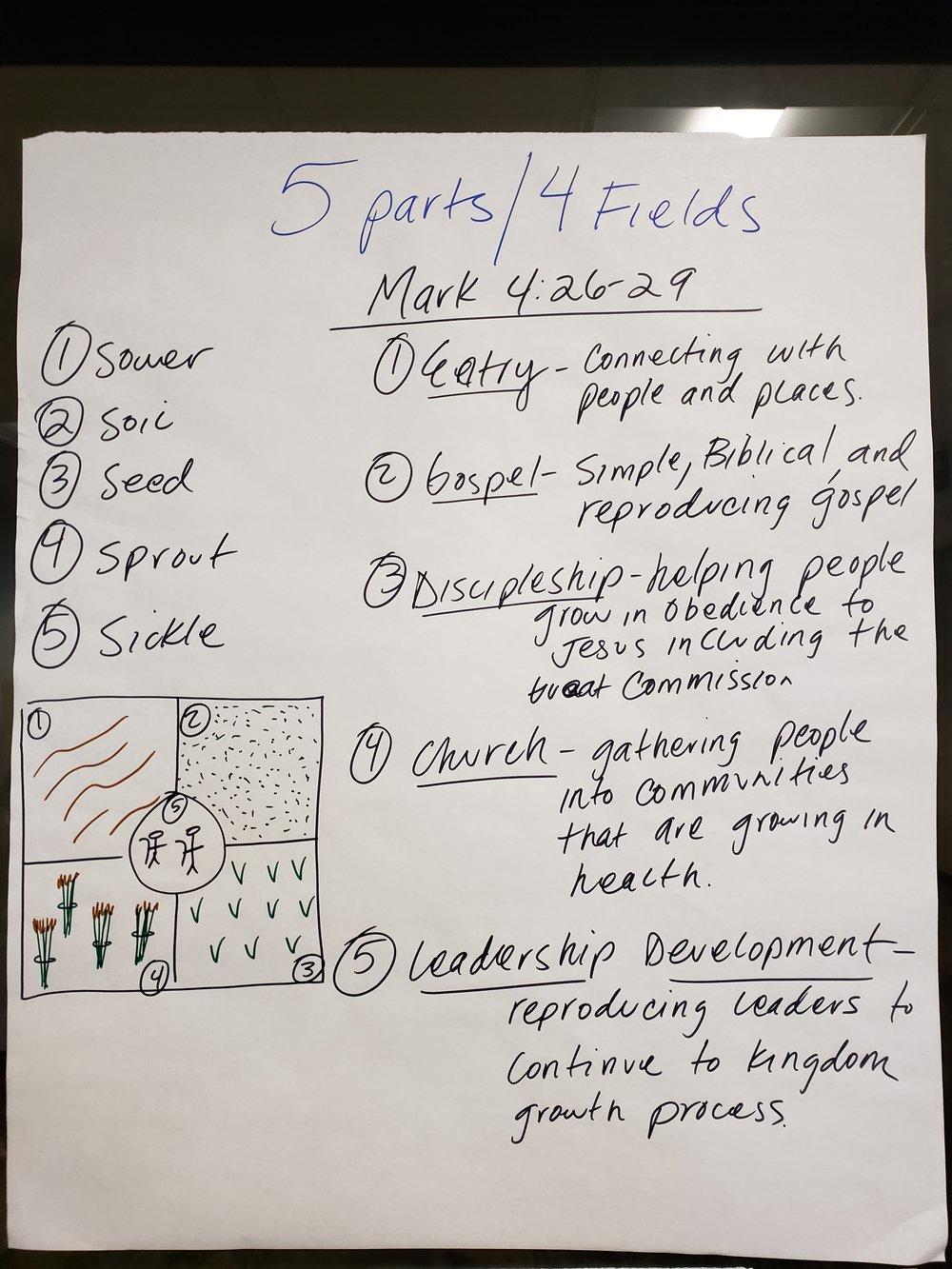 3-5Parts4Fields.jpg