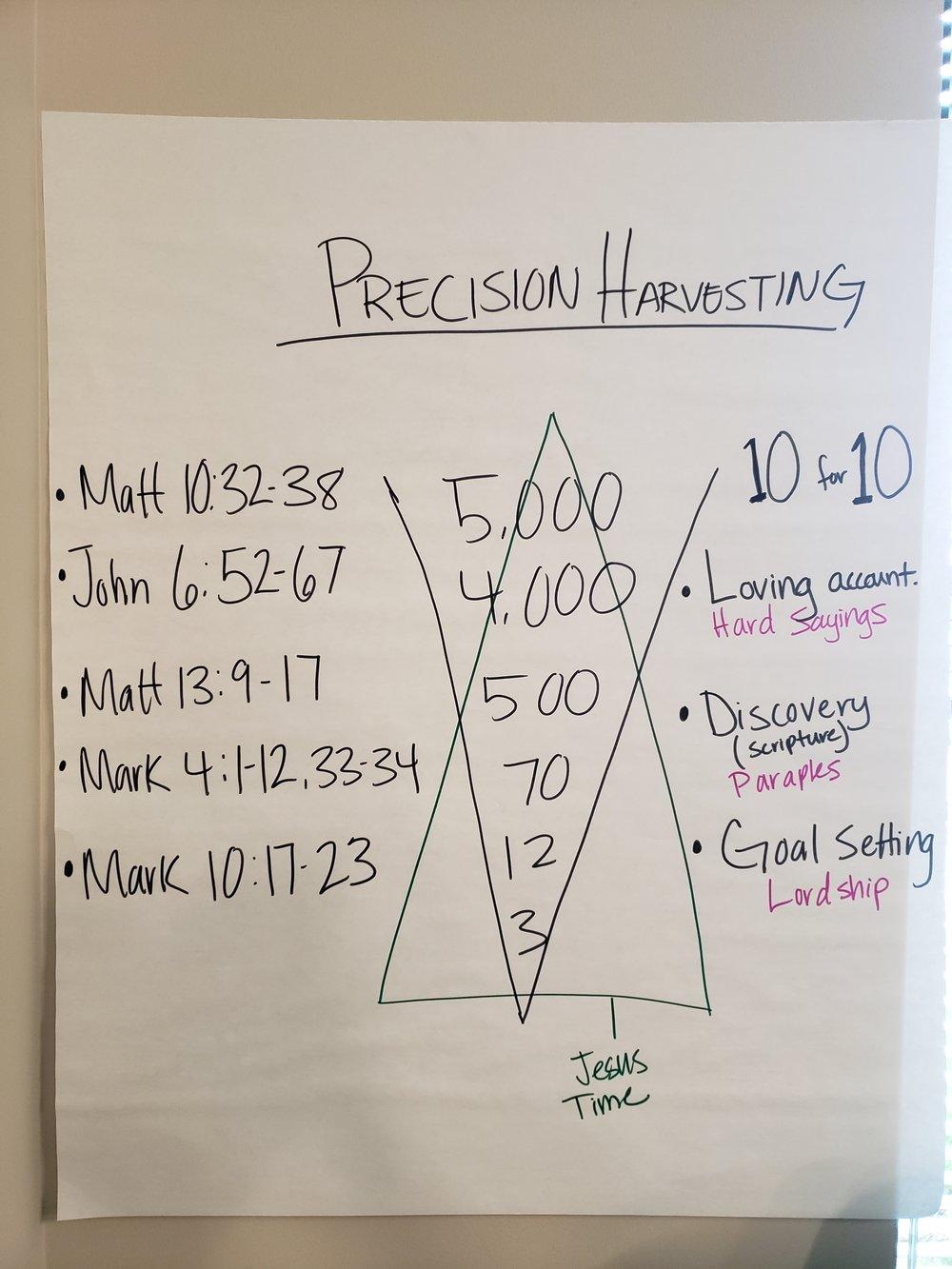 9-PrecisionHarvesting.jpg