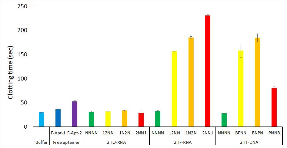 Figure 2  Comparison of average clotting times of free RNA aptamer, non-modified RNA origami (2HO-RNA), modified RNA origami (2HF-RNA), and DNA tiles system (2HT-DNA). Error bar is standard deviation (N=3).