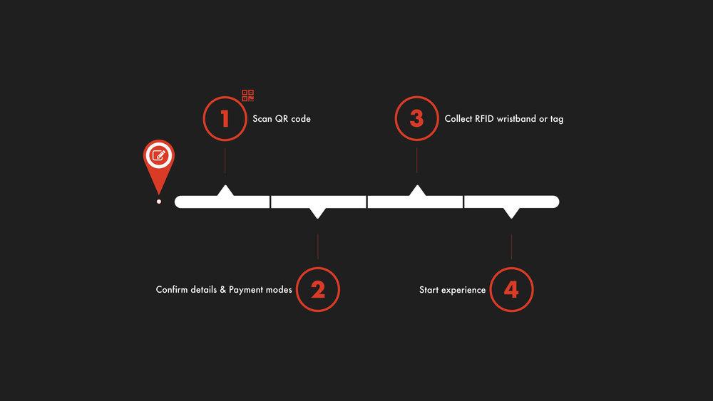 Event Venue Process.002.jpeg