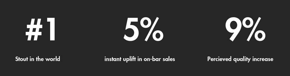 Number one stout in the world - 5% instant uplift in on-bar sales - 9% perceived increase in quality