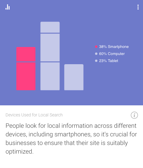 Source: Consumer Barometer with Google