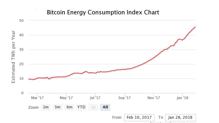 """""""Gefährdet Bitcoin unsere Energieversorgung?""""  Ein interessanter und informierter Artikel zu einem oft hervorgehobenen Thema von Veronika Kütt."""