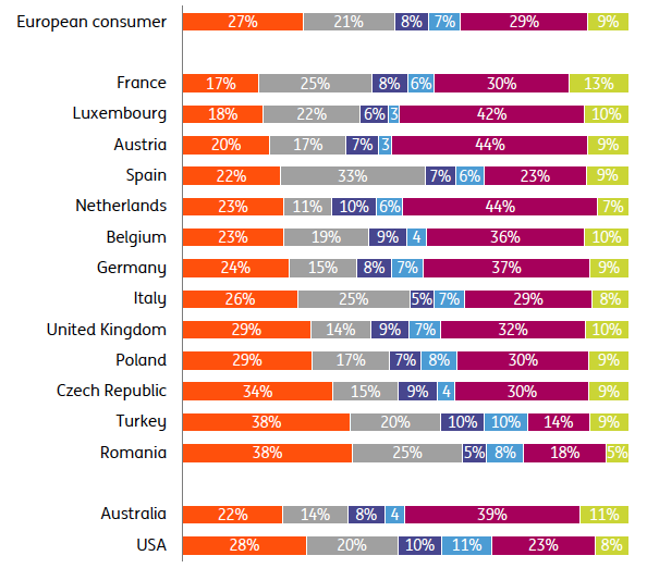 Eine interessante und aufschlussreiche Studie der Ing-Diba rund um das Thema Cryptocurrencies. Wussten Sie, dass...?   Ing International Survey