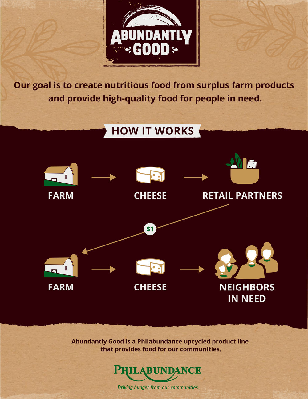 Abundantly Good-HowWeWork-Infographic.jpg