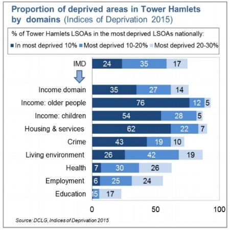 Source: DCLG, Indices of Deprivation 2015)
