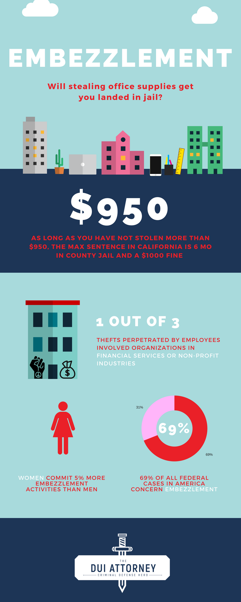 the Criminal Defense attorney and lawyer in California, criminal defense hero Don Hammond - embezzlement infographic