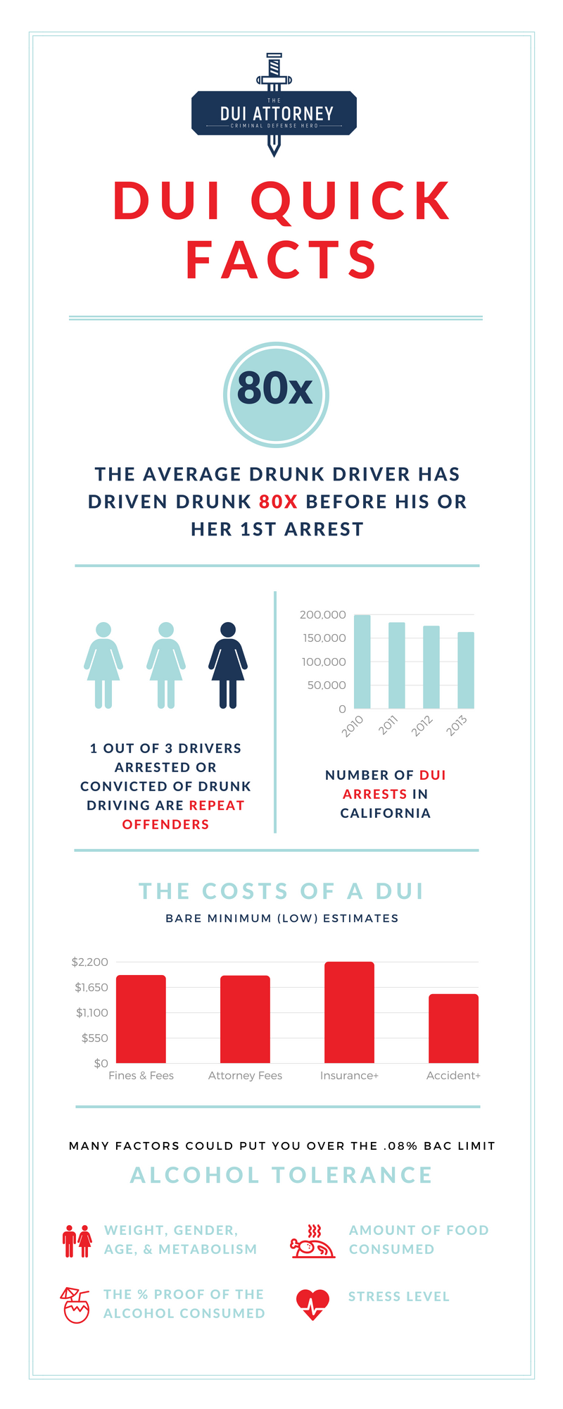 DUI (driving under the influence) drinking and driving quick facts infographic