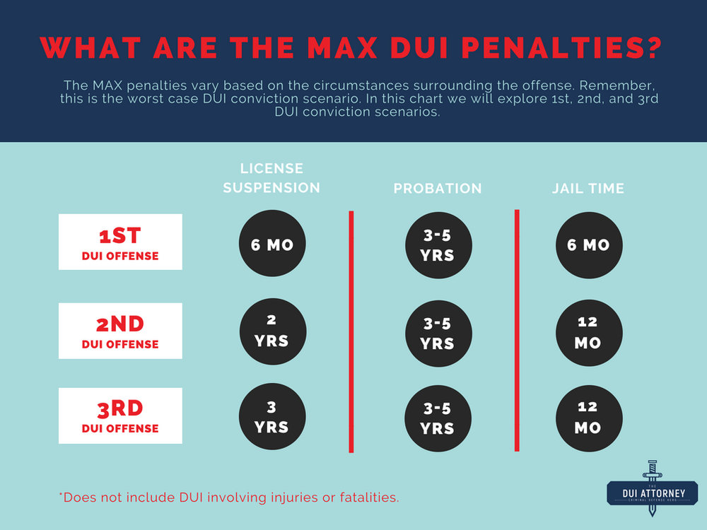 The DUI Attorney Infographic_ MAX DUI Penalties.jpg