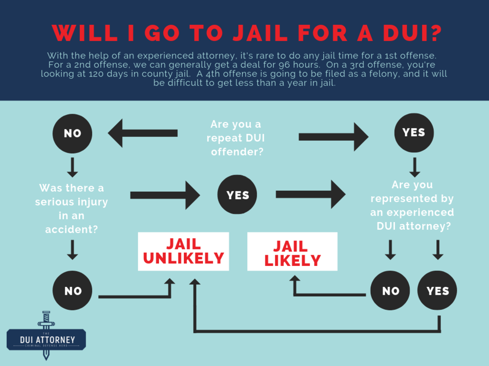 The DUI Attorney Infographic_ Will I go to Jail for a DUI_ (1).png