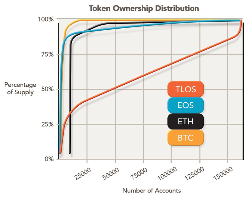 Telos_MarketingSite_Chart_1000px.f1b2acfd (1).png
