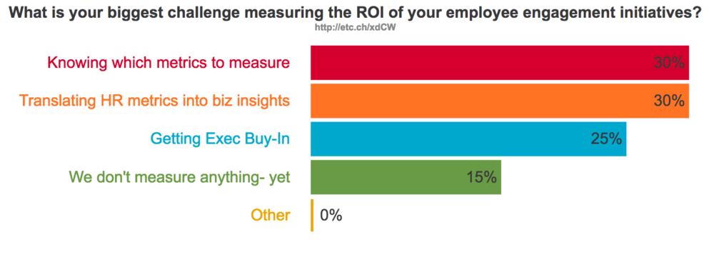 Metrics for Employee Engagement