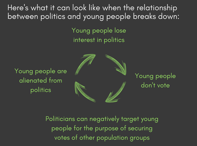 negative relationship between young people and politics