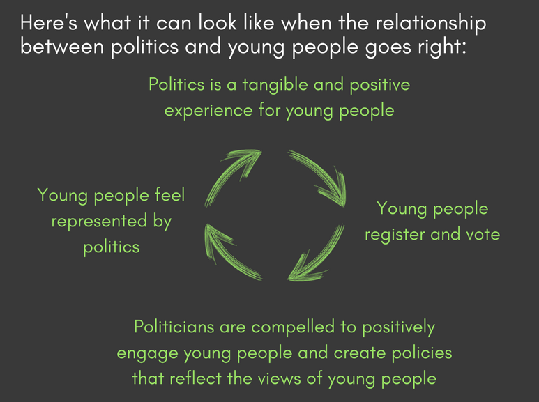 positive relationship between young people and politics