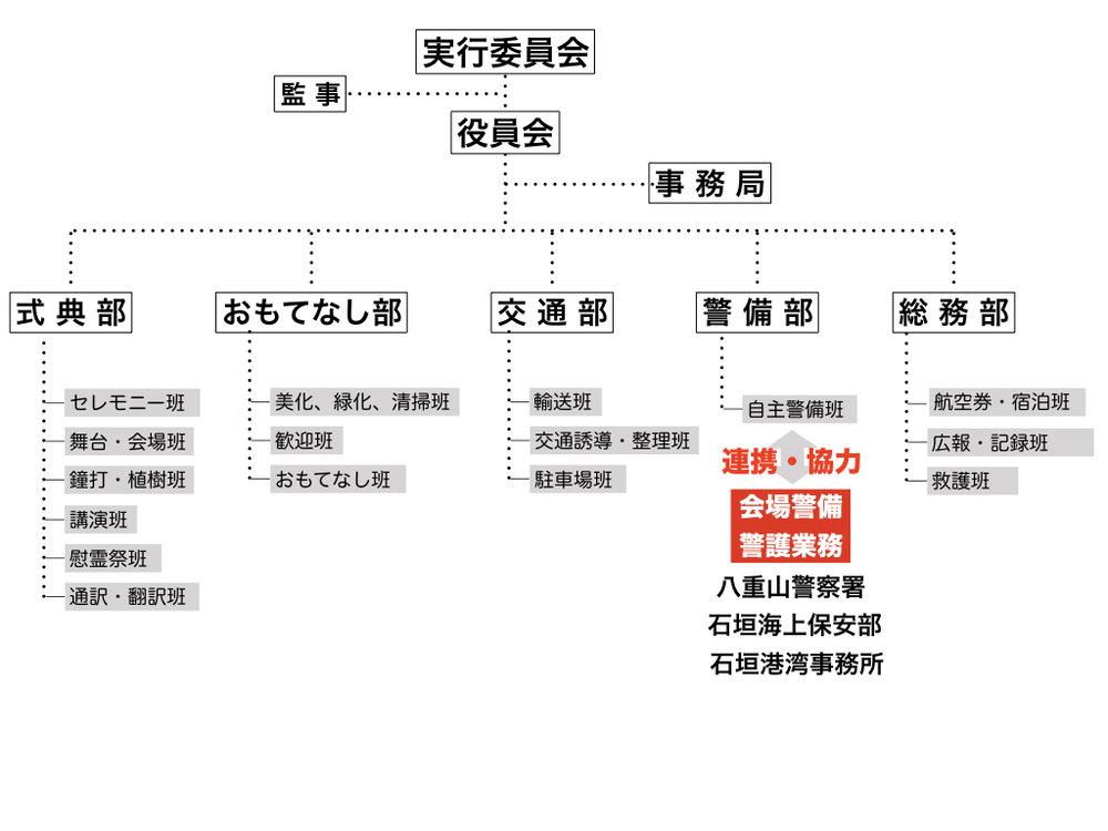 組織体制(画像ファイル).jpeg