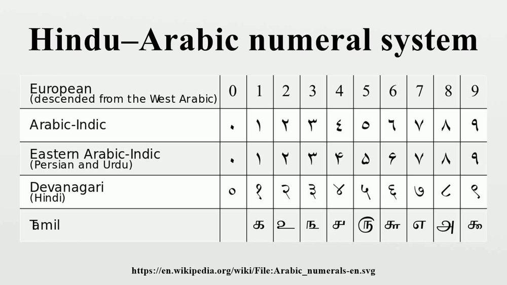 hindu arabic numsystem.jpg