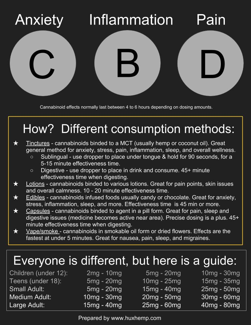 cannabinoids, cbd, cbdoil, hemp, cbg, cbn, huxhemp, chicago, southport