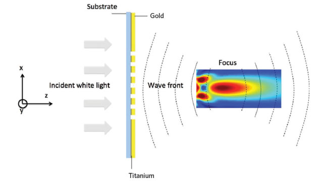 MAY THE FORCE BE WITH YOU: White light is focused to microscopic dimensions through the tiny holes of a planar optical lens. Using this approach, metal lenses approximately 100 nm thick with a footprint comparable in size to a blood cell can be created on transparent substrates.