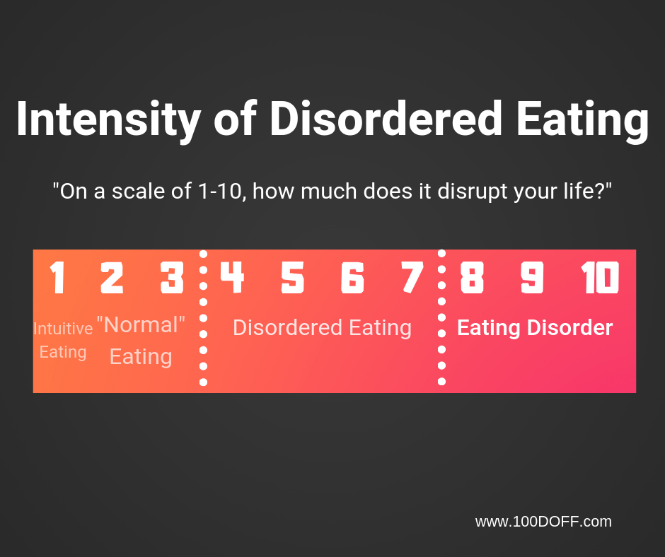 Disordered Eating Intensity 100DOFF.png