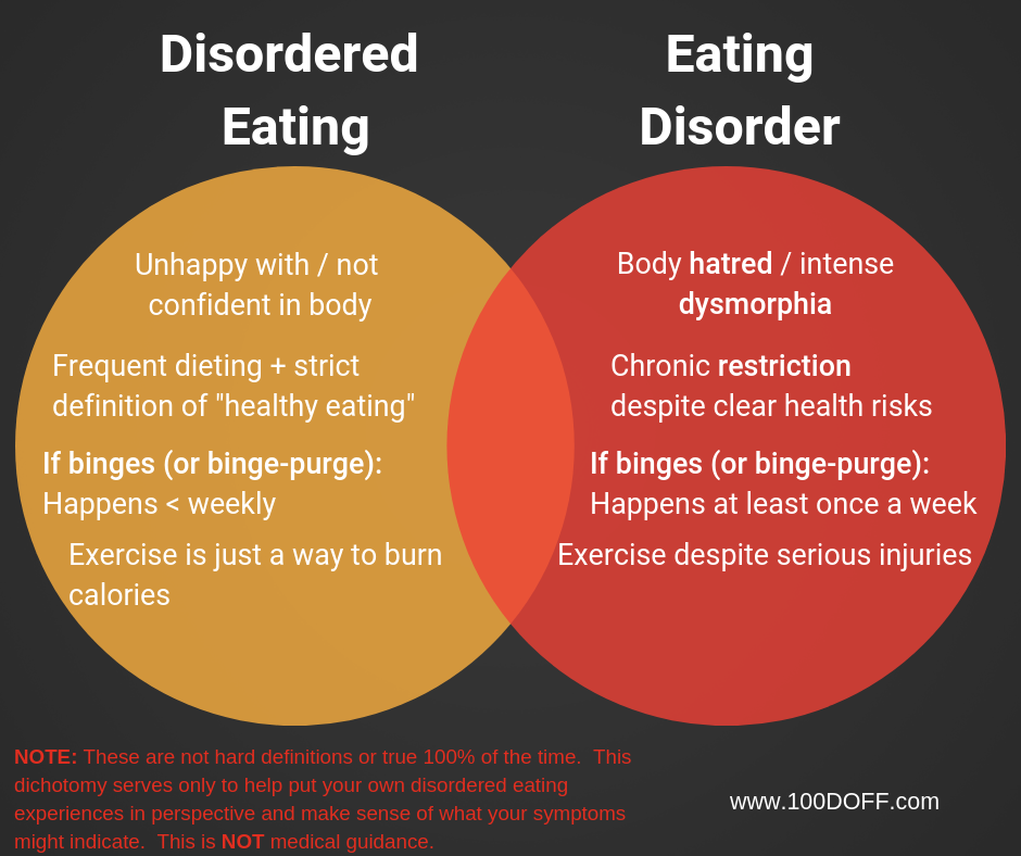 Disordered vs Disorder 100DOFF.png