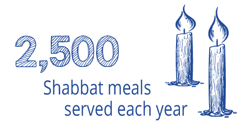 2500 Shabbat meals served each year
