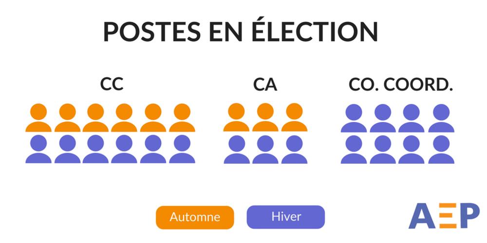 Postes élections AEP.png