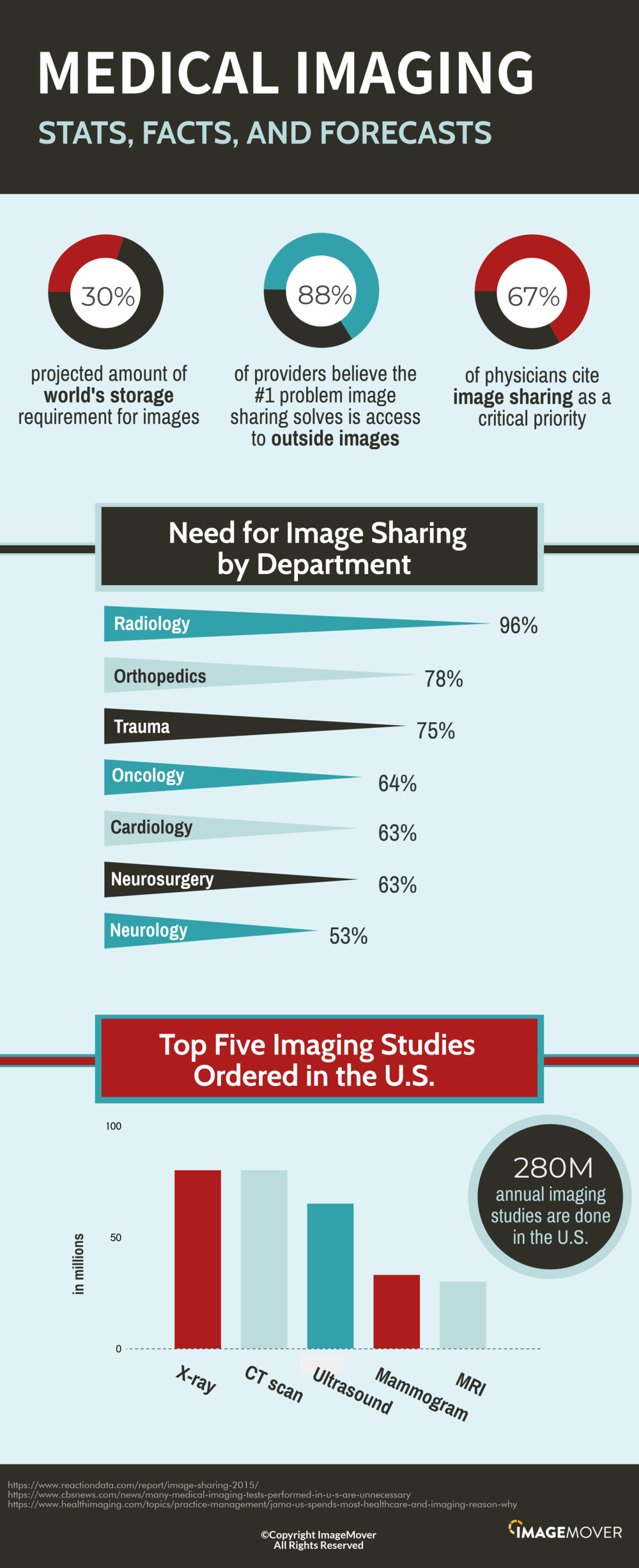 ImageMover-Imaging-Stats-&-Facts