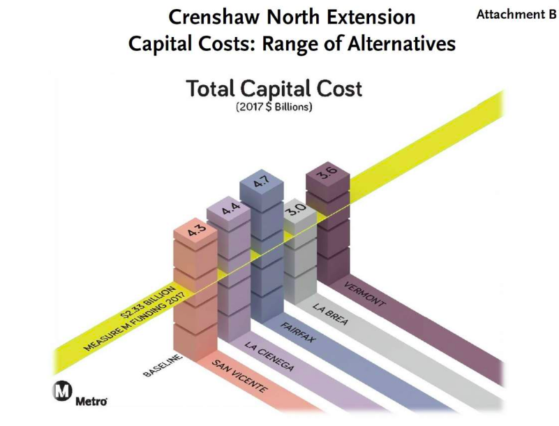 It will cost $4.3-4.7 Billion to bring the Crenshaw line into Weho, that's an over $2 Billion Shortfall!  Image from  Urbanize.LA