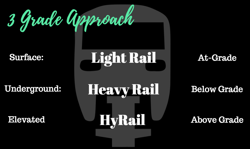 """To maximize cost and expansion of our system, we believe in using the """"3 Grade""""approach to deciding the rail type for brand new corridors.  *Note: Not applicable to extensions of existing LRT & HRT lines*"""