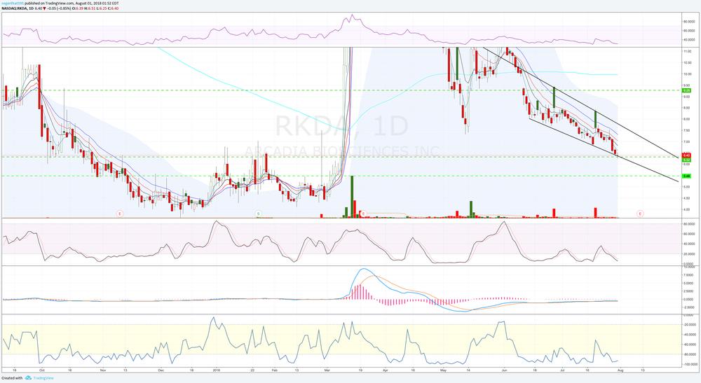 $RKDA Daily Chart