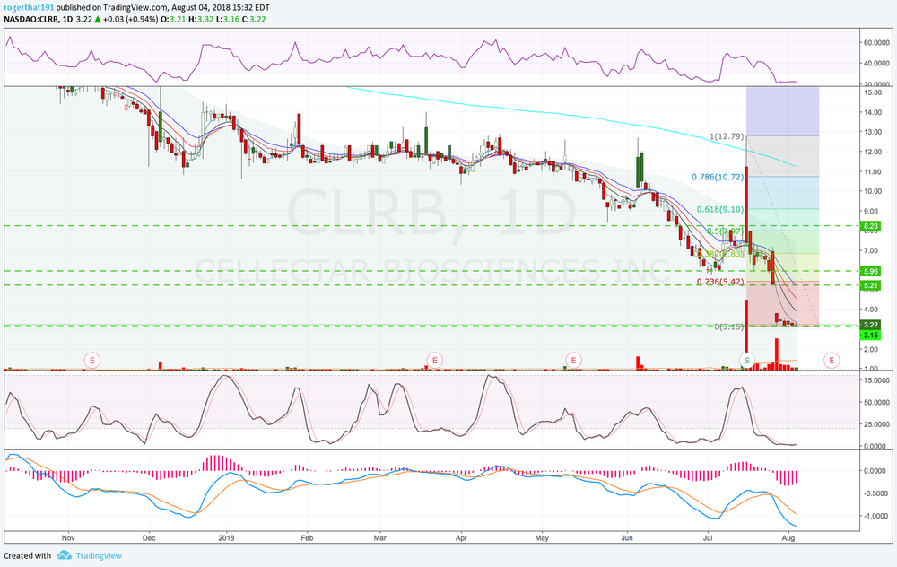 $CLRB_DailyChart