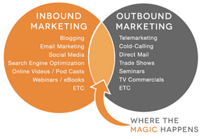 Source:  B2B Marketing Experiences