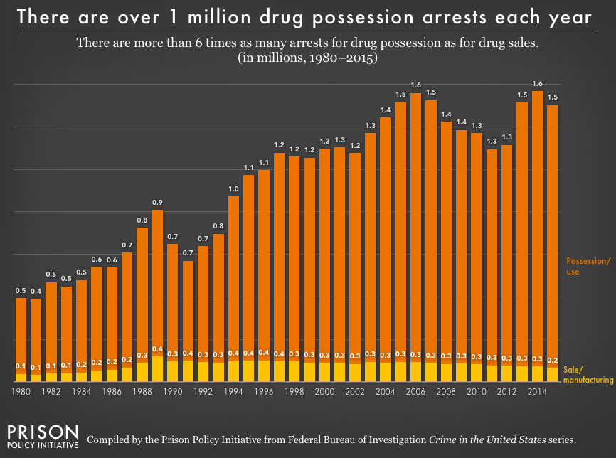 pie2017_drug_arrests.png