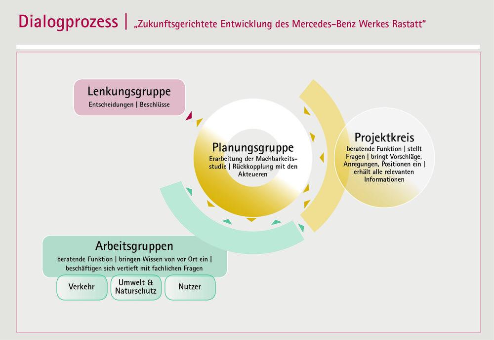 Zukunftsgerichtete Entwicklung des Mercedes-Benz Werkes Rastatt (Quelle: team ewen)